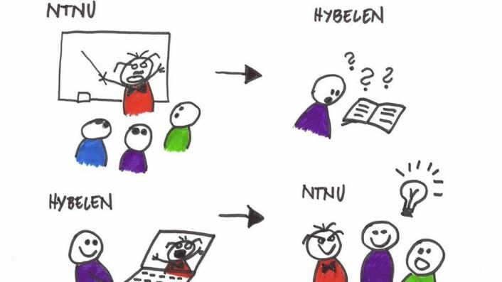 omvendt undervisning flipped classroom innovativ undervisning