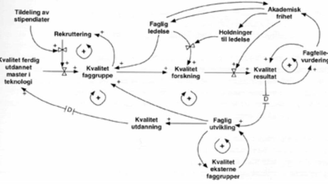 For mye styring: Slik forsøkte en student ved teknisk kybernetikk å visualisere teorien om den akademiske frihets kår under en ledelsesstruktur med en modell basert på reguleringsteknikkens klassiske tilbakekoblingssløyfer.