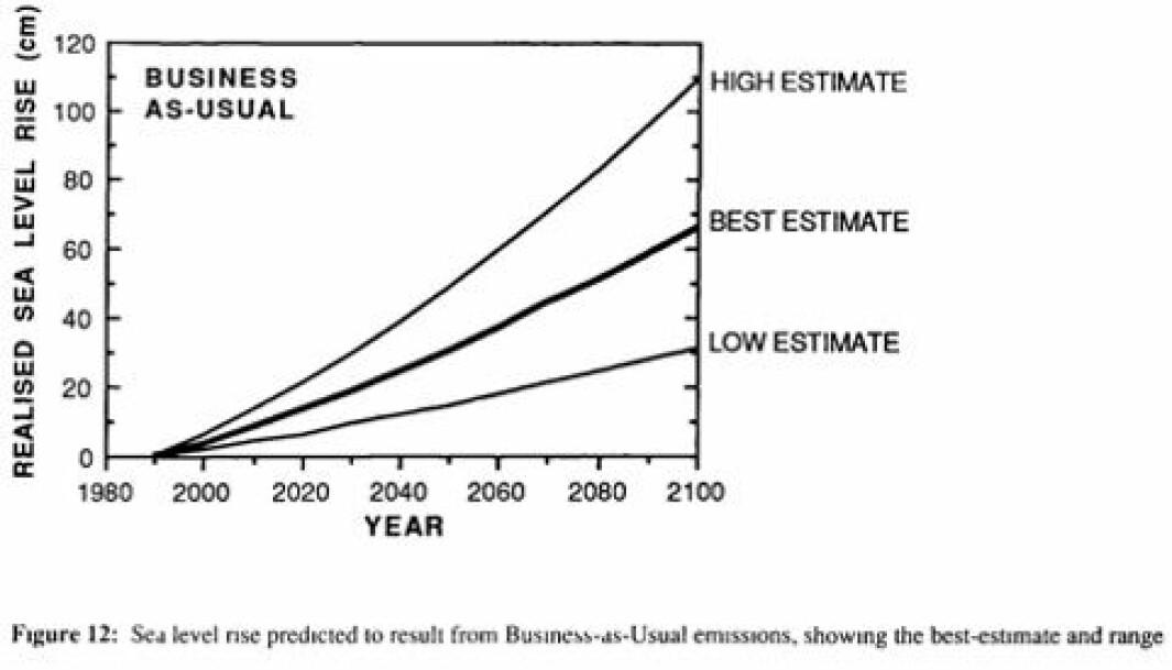 Figur 1. Scenario med aksellererende havnivåstigning, predikert ut fra fortsatte utslipp av CO2.