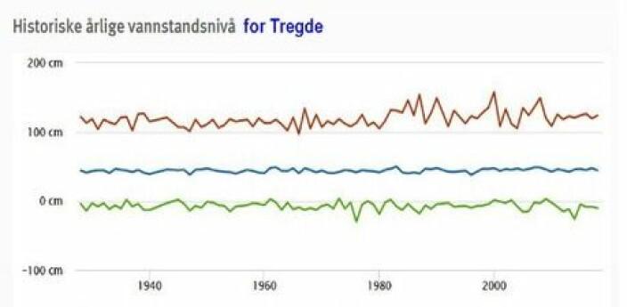 Figur 4. Historiske årlige vannstandsnivå for Tregde, med middel vannstand, samt årets høyeste og laveste vannstand, 1927-2018.